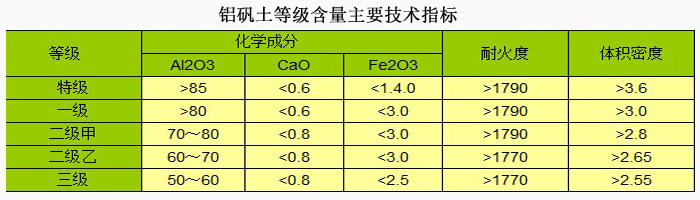铝矾土细粉|铝矾土价格|铝矾土厂家技术指标图